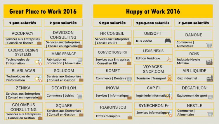 Infographie great Places to work