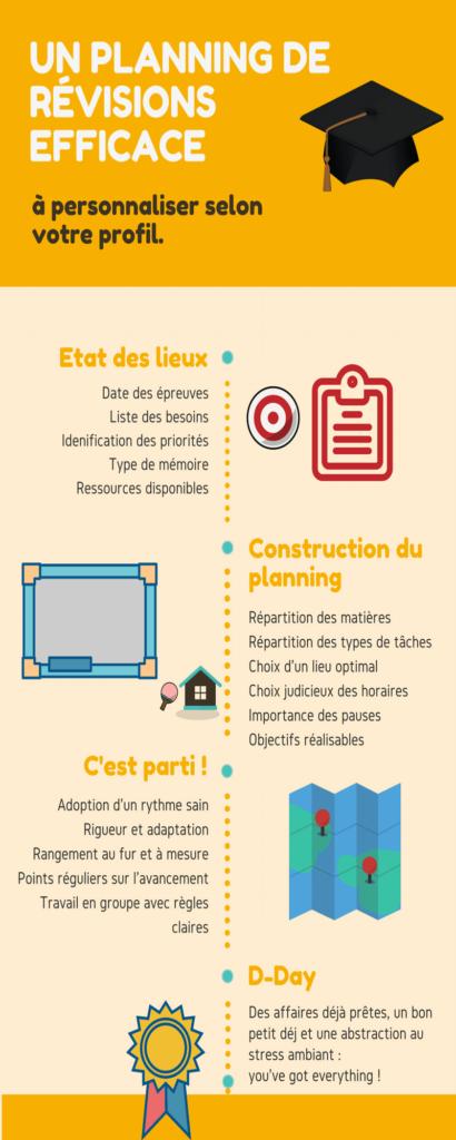 Planning de revision - infographie